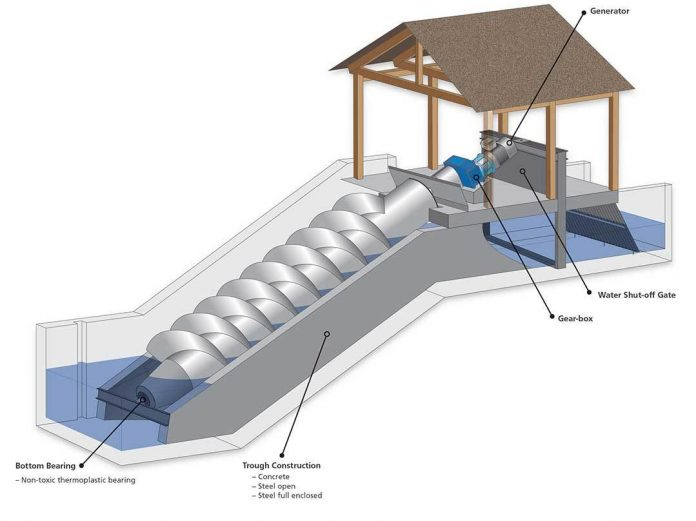 archimedes screw 2